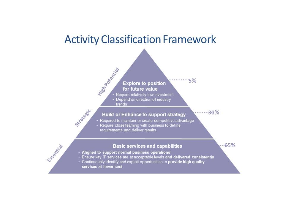 Activity Classification Framework