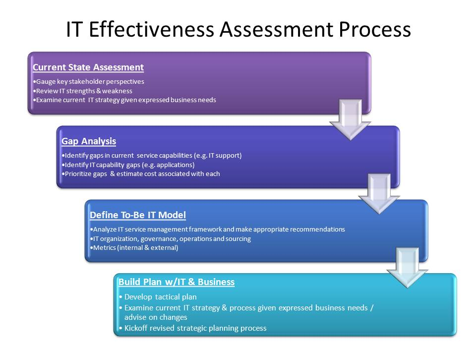 IT Effectiveness Assessment Process